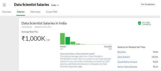 data scientiest salaries